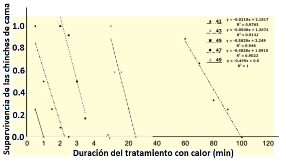 Fig. 1. Curvas de mortalidad para chinches adultas expuestas a altas temperaturas (41-49°C) en el laboratorio.