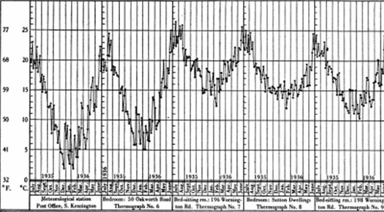 Fig 3 Temperaturas medias mensuales de habitaciones de un Hotel (máximas y mínimas)