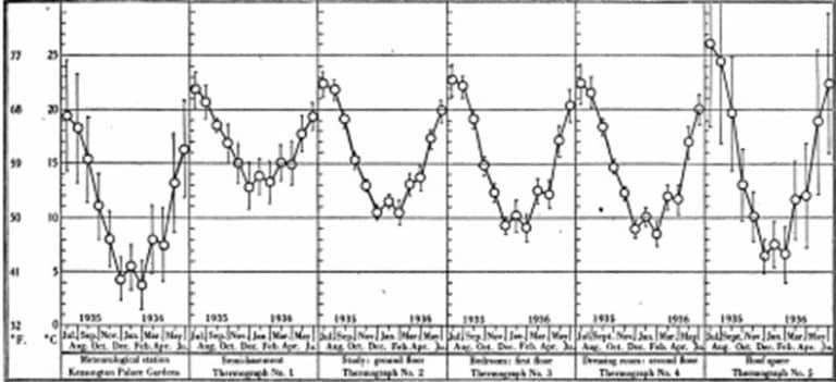Fig, 4, Reconstrucción de gráfico termógrafo de la segunda semana de julio 1935 por el espacio del techo en 54 Palace Gardens Terrace.