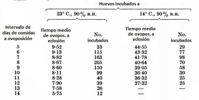 Tabla 1. Duración en días desde la oviposición hasta la eclosión de los huevos de C. lectularius puestos a intervalos diarios después de que las hembras fueron alimentadas con una media. Las hembras Hept para la oviposición a 23 ° C (73 a 4 ° C), 90% de humedad relativa.