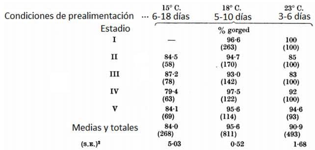 Tabla 6. Proporciones de chinches que se atiborraron hasta la saciedad después de períodos de prealimentación pasados a 15, 18 y 23 ° C. (59-0, 64-4 y 73-4 º F) y 90% de humedad relativa. Las chinches se alimentaban de conejos en la oscuridad a 23 ° C. Todos los primeros estadios pasaron periodos de prealimentación a 23 ° C. Los números entre paréntesis son los números de chinches a las que se ofrece sangre.