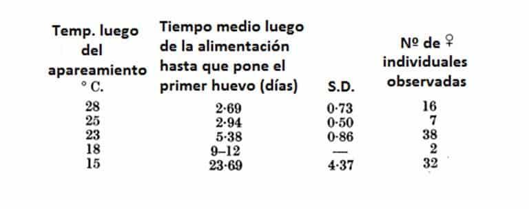 Tabla 7. Número medio de días desde la alimentación hasta la producción del primer huevo.