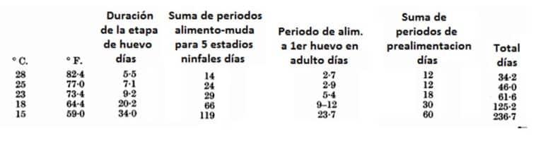 Tabla 8. Periodo total entre ovoposiciones. Periodos de prealimentación fijados arbitrariamente desde los datos en § 3B (c)