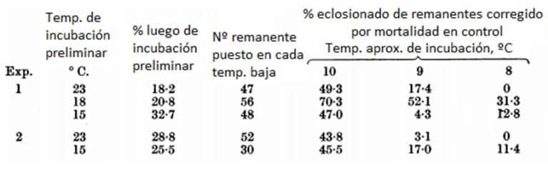 Tabla 11. Efecto de la temperatura durante el desarrollo embrionario en el umbral de la eclosión. Huevos puestos a los 23 ° C, 90% HR, y se incubaron hasta que algunos habían eclosionado a 23, 18 y 15 ° C, luego se colocaron aproximadamente a 10, 9 y 8 °C. Para más detalles, véase Johnson (1940a)