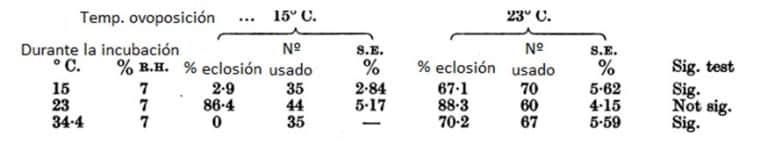 Tabla 13. El efecto de la temperatura o la oviposición en el porcentaje de eclosiones de huevos de C. lectularius a varias temperaturas constantes por encima del umbral de desarrollo de eclosión. Huevos puestos a 15 y 23 ° C.