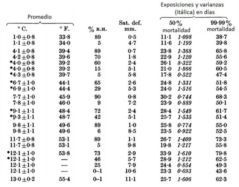Tabla 15. Exposiciones de mortalidad del 50% (mediana de exposición de muerte) y para la mortalidad de 99-99% para huevos de chinches a temperaturas comprendidas entre 1 y 13 ° C y diversas humedades. Datos con asterisco se utilizan en la figura. 11 para el efecto de la temperatura de saturación en deficiencias similares.