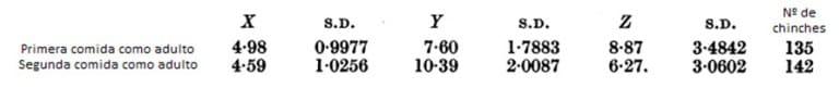 Tabla 19. Medias y desviaciones estándar del peso de la hembra sin alimentar, X, peso de sangre ingerida, Y, y el número de huevos por hembra por comida de sangre, Z. En en los cuadros 20 y 21 se asocian los datos con coeficientes de correlación parciales y completos. 23 ° C, 75% de H. R. Todos los pesos en mgms.