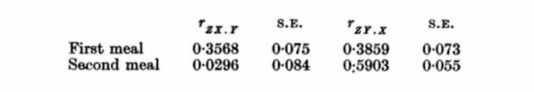 Tabla 21. Coeficientes de correlación parciales y errores estándar entre X, peso de hembras sin alimentar, Y, peso de la comida de sangre, Z, número de huevos por comida de sangre por hembra. rZXY – correlación entre X y Zif Y es constante. Condiciones como en la Tabla 20.
