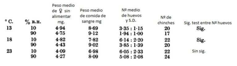 Tabla 24. Producción de huevos después de la primera comida como adulto de las chinches a los 13, 18 y 23 ° C, 10% HR y 90. Todos los insectos alimentados en conejo a 23 ° C.