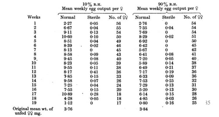 Tabla 26. Producción de huevos semanales a 23 ° C (73-4 ° F.) y a 10 y 90% H. R. -Cinco pares de hembras y machos por tubo con sangre de conejo a 23 ° C una vez a la semana. El N º de hembras disminuyó debido a las muertes. El experimento se terminó antes de que murieran todas las hembras