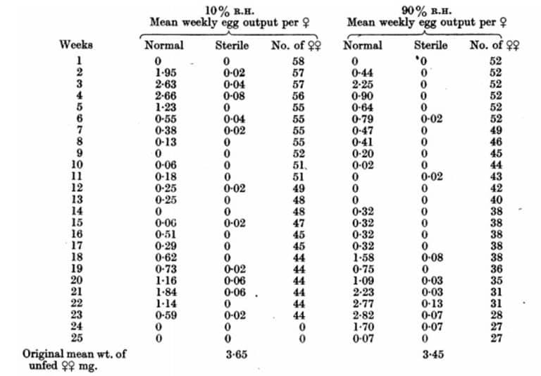 Tabla 27. Producción de huevos semanales a 17-18 ° C (62-6-64-4 ° F.) y a 10 y 90% H. R. Se les ofreció sangre de conejo a cinco pares de machos y hembras por tubo a 23 ° C una vez a la semana. El N º de hembras disminuyó debido a las muertes. El experimento se terminó antes de que murieran todas las hembras