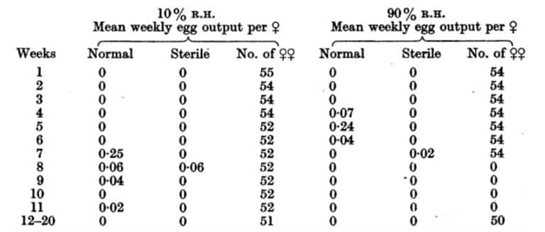 Tabla 29. Producción de huevos de chinches semanales a 13 ° C (554 ° F), y a 10 y 90% HR. Se les ofreció sangre de conejo a cinco pares de machos y hembras por tubo a 23 ° C una vez a la semana.