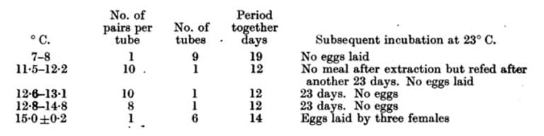 Tabla 33. Efecto de varias temperaturas constantes por debajo de 15 ° C (59 ° F) sobre el apareamiento exitoso. Chinches machos y hembras vírgenes alimentados y luego mantenidos por separado a la temperatura experimental durante la noche: entonces el macho fue puesto rápidamente con la hembra. Todos los experimentos hechos en la gasa en el extremo inferior de un tubo, 1 cm de diámetro. Hembras finalmente segregadas, alimentadas de conejo e incubadas durante 3 semanas a 23 ° P.