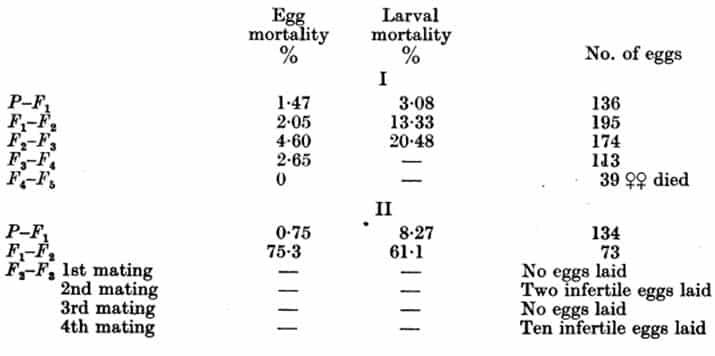Tabla 36. Endogamia de chinches de cama (lote de Beckenham) a 27-28 °C, 75% HR Resultados de cuatro experimentos. Apareamientos para la próxima generación se realizan siempre desde el primer apareamiento de la generación anterior, salvo que se indique lo contrario (- = desconocido)