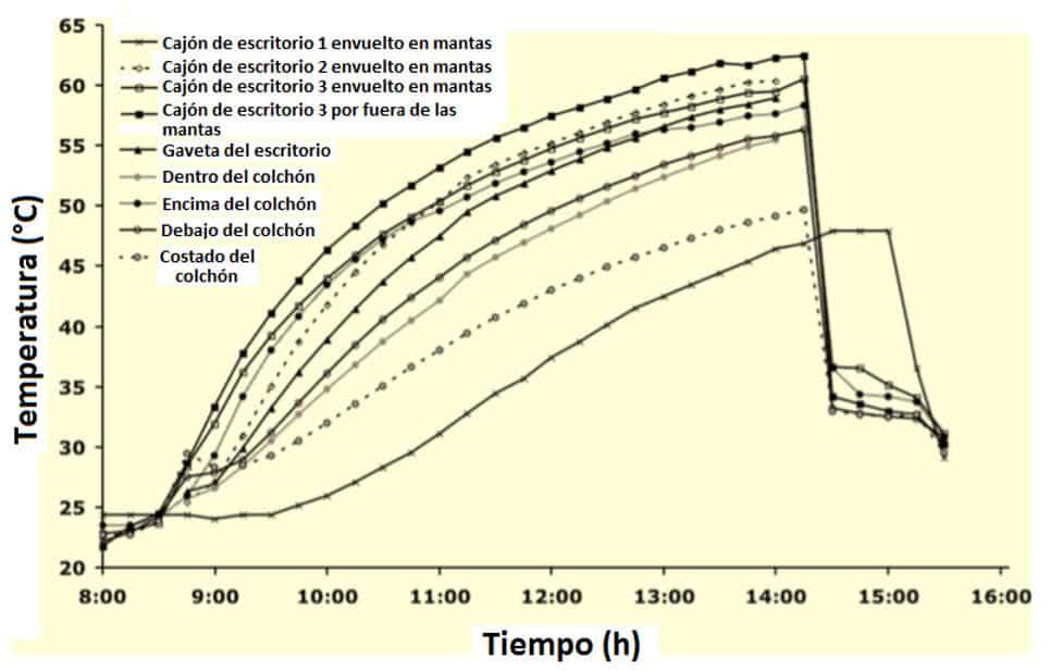 Fig. 3. Temperatura en diferentes lugares dentro de los muebles tratados con calor durante la prueba 2 en la sala Yb.