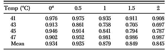 Tabla 2. Coeficientes de determinación (r2) para modelos de orden cinético (n # 0,0,5,1,1,5 y 2) para la mortalidad térmica de chinches adultas a cuatro temperaturas