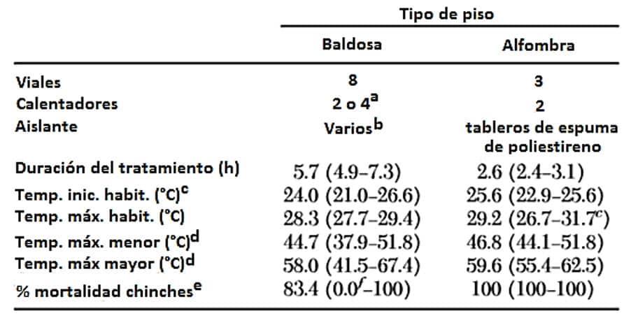 Tabla 3. Parámetros de tratamiento térmico y temperaturas observadas (media y rango) en habitaciones con suelo de baldosas o alfombras durante el tratamiento térmico localizado del contenido de la habitación.