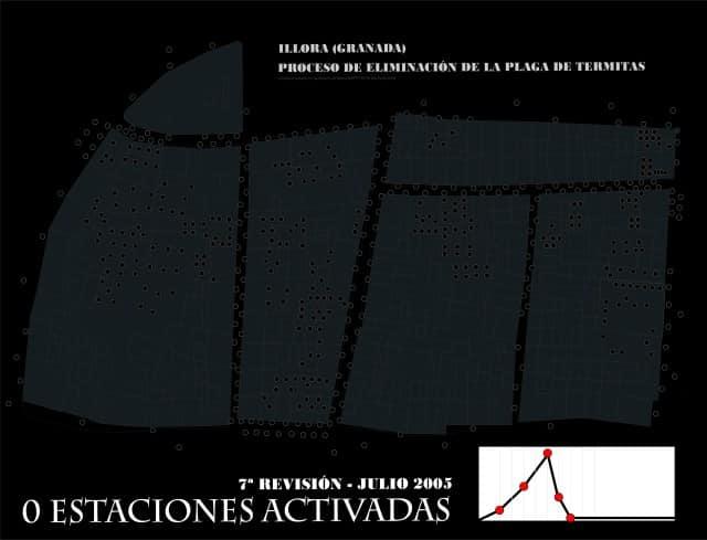 7ª revisión del sistema Sentri tech en Illora (Granada)