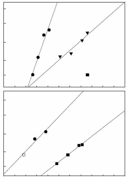 Figura 3.2. Registro de dosis frente a la mortalidad en la escala probit para chinches adultos expuestos a deltametrina (gráfico superior) o λ-cihalotrina (gráfico inferior). Las poblaciones analizadas fueron Fort Dix (●), una colonia susceptible; Cincinnati, OH; CIN-1 (■), una colonia recolectada en campo, resistente y la descendencia F1 de cruces entre las dos colonias (▼). La progenie F1 se ensayó sólo con deltametrina. Para CIN-1 sólo se pudo obtener un punto de datos con una mortalidad mayor que 0% porque estaban cerca del límite superior práctico para la dilución de la deltametrina en acetona. Había alrededor de cuatro órdenes de magnitud de diferencia entre una dosis insecticida que mata colonias susceptibles y resistentes, tanto para deltametrina como λ-cihalotrina.