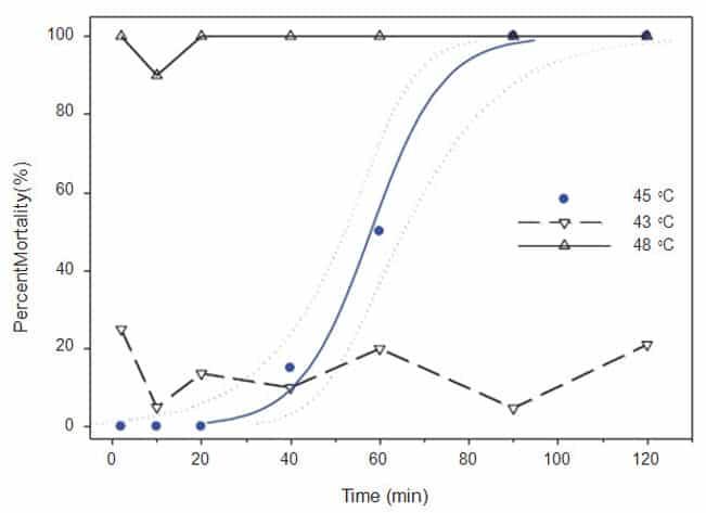 Figura 2. Umbral de temperatura para la mortalidad de los chinches adultos (z; regresión logística ──, CL xxxx ) dentro de 2 horas para alcanzar un objetivo de temperatura de 45 °C. Las otras dos líneas indican la mortalidad de los chinches de cama por encima y por debajo de este umbral de temperatura. Las características de regresión para la línea a 45 °C fue y = 0,125 Log10 (x) -7,25.