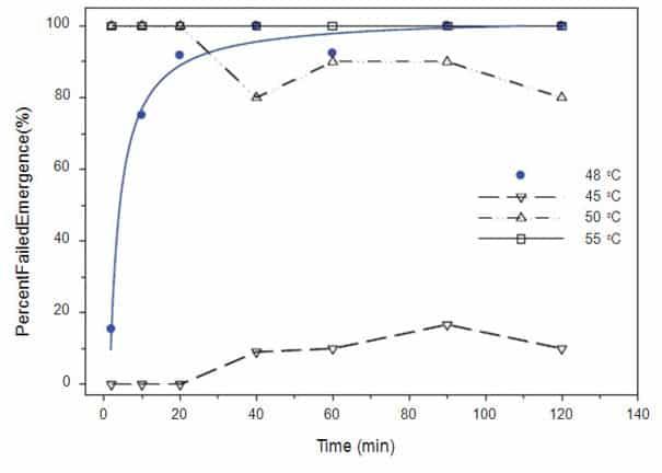 Figura 3. Umbral de temperatura de los huevos de chinches que no lograron emerger (z; regresión hiperbólica ──) dentro de 2 horas para alcanzar un objetivo de temperatura de 48 °C. Las otras tres líneas indican la respuesta de mortalidad de huevos por encima y por debajo de este umbral de temperatura. Las características de la línea de regresión de la hipérbola es: y = -1.16 + 2.19x / (1.33 + x); r2 = 0,99.