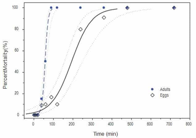 Figura 4. La mortalidad de adultos (z) y huevos (') de chinches de la cama cuando se exponen a 45ºC después de una rampa de temperatura de 0,06 °C / min. La regresión logística para adultos (-–-) y los huevos (──) se muestran con sus respectivas CLsdel 95% (xxxxy xxxx). Las características de regresión son y = 0,125 Log10 (x) -7.25 para los adultos, y = 0,0196 Log10 (x) -3.80 para los huevos.