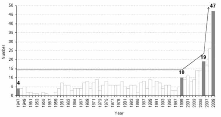 Figura 1. Aumento en el número de citas en PubMed para las palabras de búsqueda Cimicidae, Cimex, Afrocimex o Oeciacus en los últimos 10 años. El interés de la comunidad médica en chinches (Cimex hemipterus o Cimex lecturarius) se ha incrementado de forma espectacular.