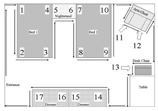 Fig. 1. Distribución de los muebles en las habitaciones de hotel, lugares de escondite de las chinches y el camino recorrido para buscar en los cuartos.