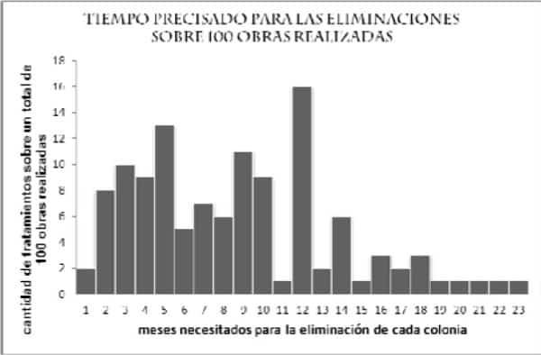Se muestra los meses necesitados para la eliminación de la plaga de termitas